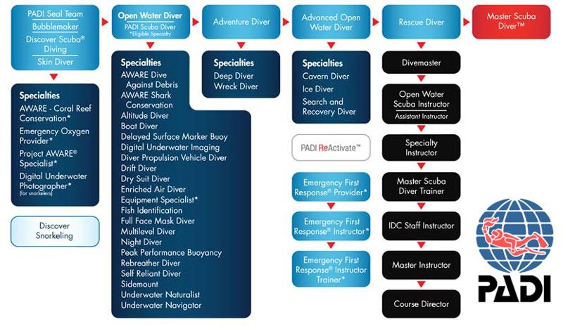 PADI courses map